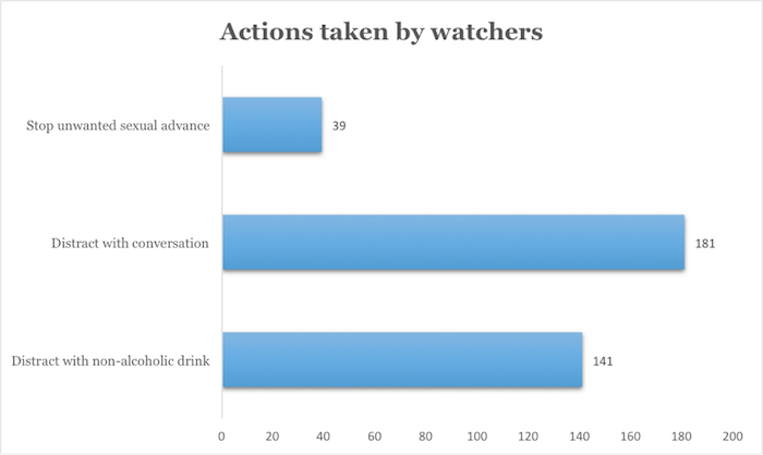 Actions Taken by Watchers